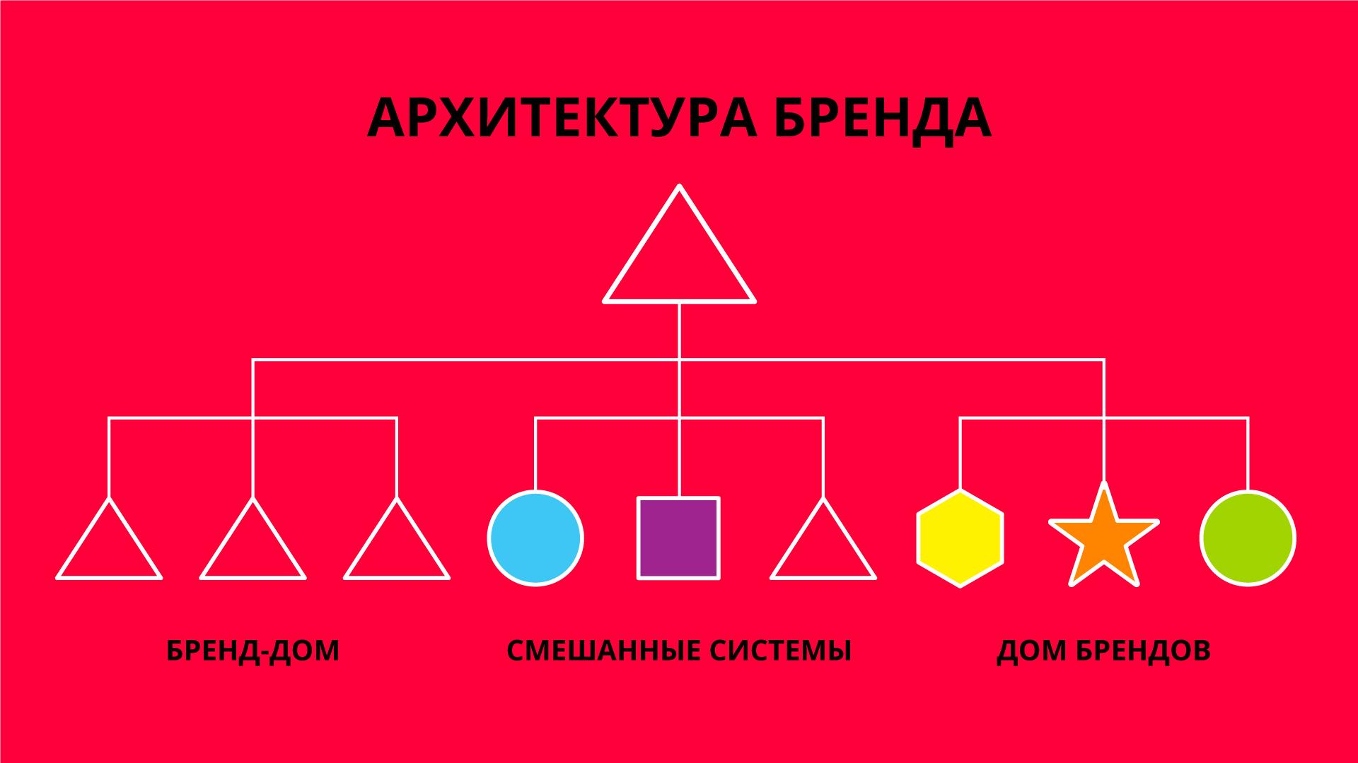 Архитектура бренда